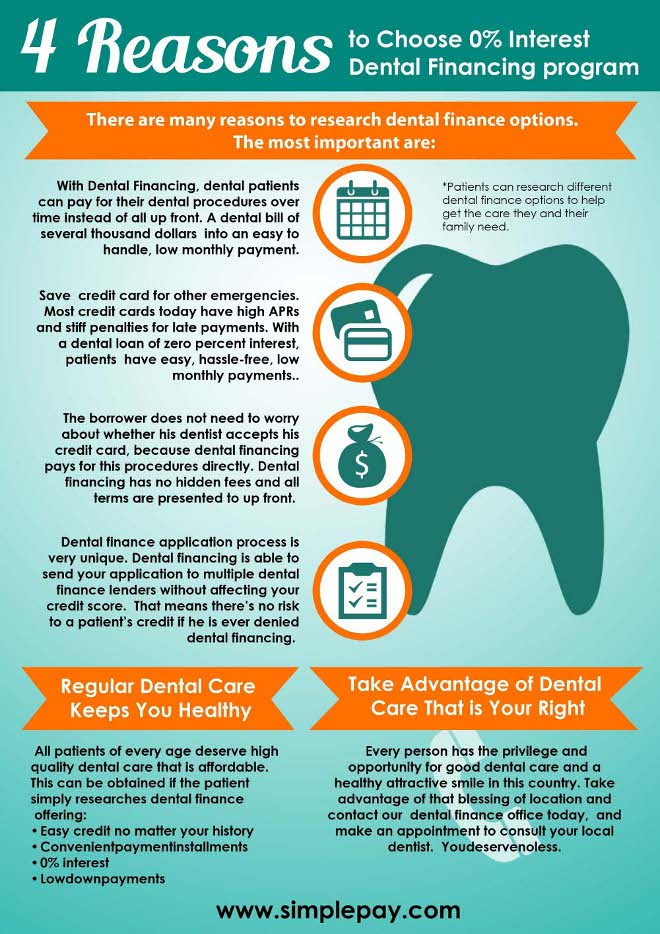 simple-pay-zero-interest-dental-financing